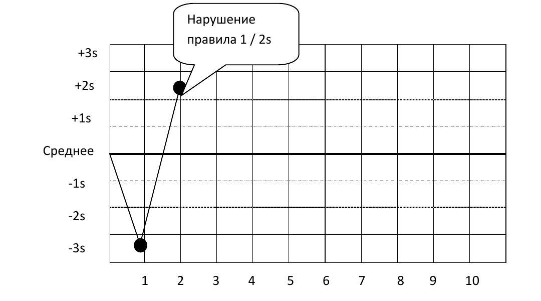 Интерпретация результатов статистического контроля качества sqc  Прогон отклоняется когда одно контрольное измерение превышает средний контрольный предел 3s