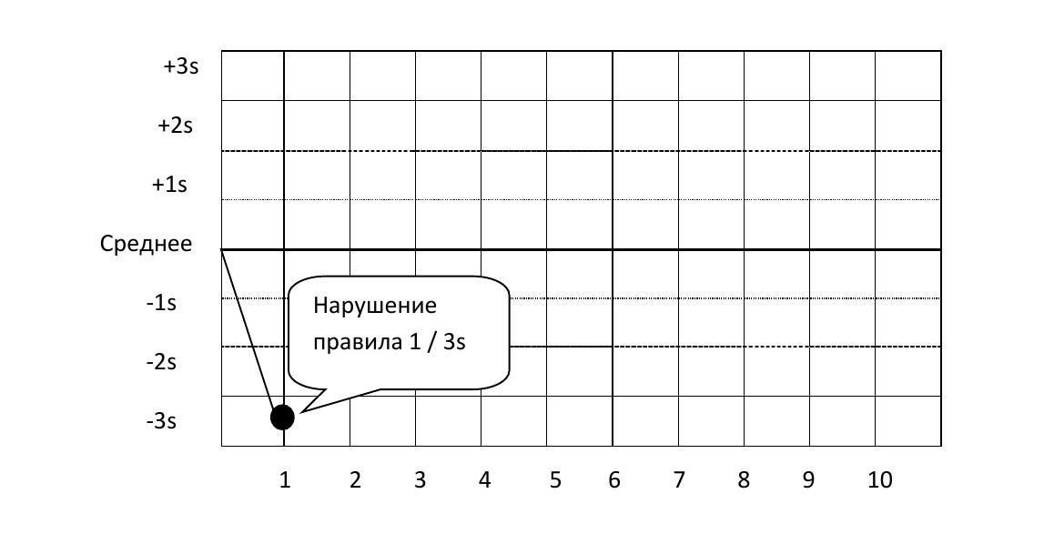 Интерпретация результатов статистического контроля качества sqc  2 2s отклоняются когда 2 последовательных контрольных измерения превышают одинаковое среднее 2s или такое же контрольное значение 2s