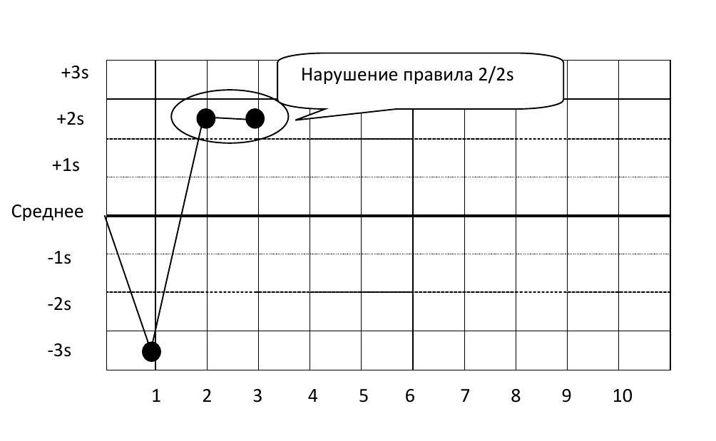 Интерпретация результатов статистического контроля качества sqc  r 4s отклоняются когда 1 контрольное измерение в группе превышает среднее 2s а другое превышает среднее 2s Примечание это правило применяется только в